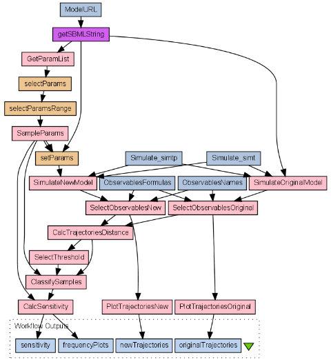 TavOPS maps workflow
